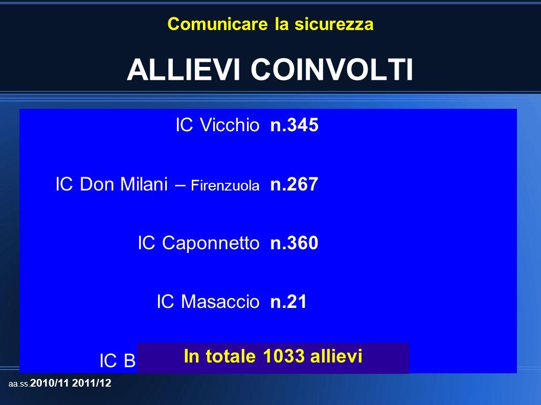 Comunicare la sicurezza DOCENTI COINVOLTI IC Vicchio IC Don Milani – Firenzuola IC Caponnetto IC Masaccio IC Balducci - Fiesole n.3 n.25 n.2 n.4 In totale 37 docenti aa.ss.