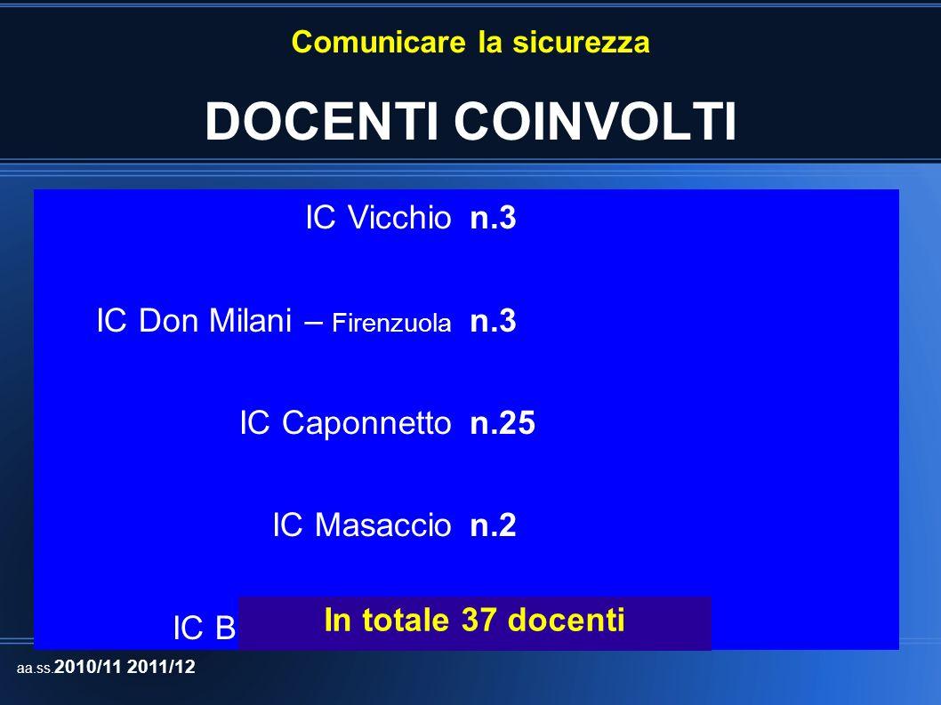 Comunicare la sicurezza DOCENTI COINVOLTI IC Vicchio IC Don Milani – Firenzuola IC Caponnetto IC Masaccio IC Balducci - Fiesole n.3 n.25 n.2 n.4 In to