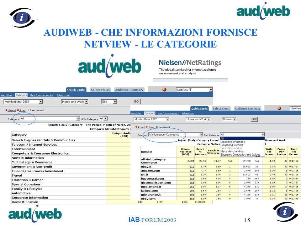 15 AUDIWEB - CHE INFORMAZIONI FORNISCE NETVIEW - LE CATEGORIE IAB FORUM 2003