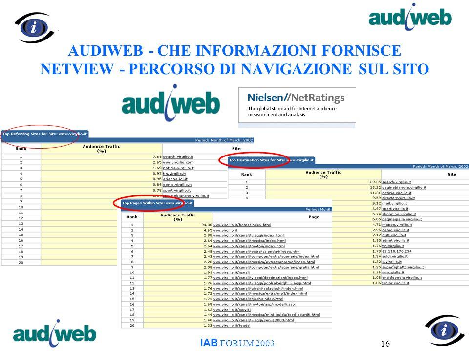 16 AUDIWEB - CHE INFORMAZIONI FORNISCE NETVIEW - PERCORSO DI NAVIGAZIONE SUL SITO IAB FORUM 2003