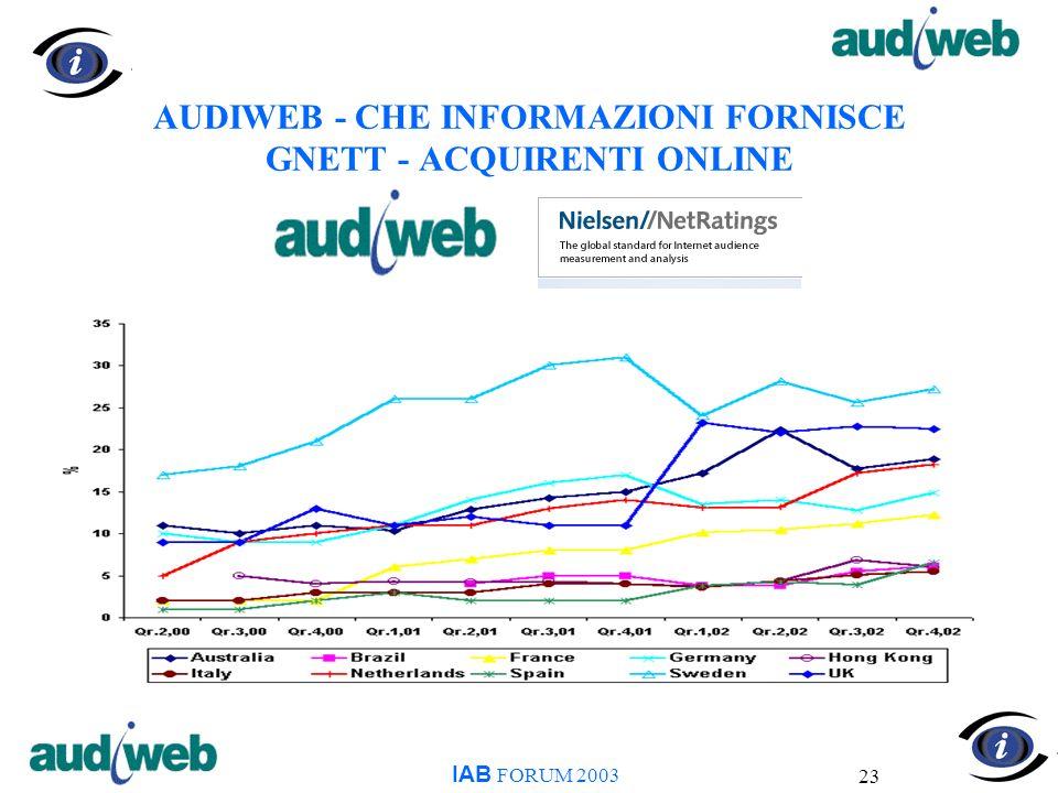 23 AUDIWEB - CHE INFORMAZIONI FORNISCE GNETT - ACQUIRENTI ONLINE IAB FORUM 2003