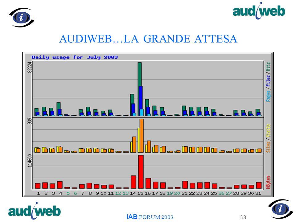 38 AUDIWEB…LA GRANDE ATTESA IAB FORUM 2003