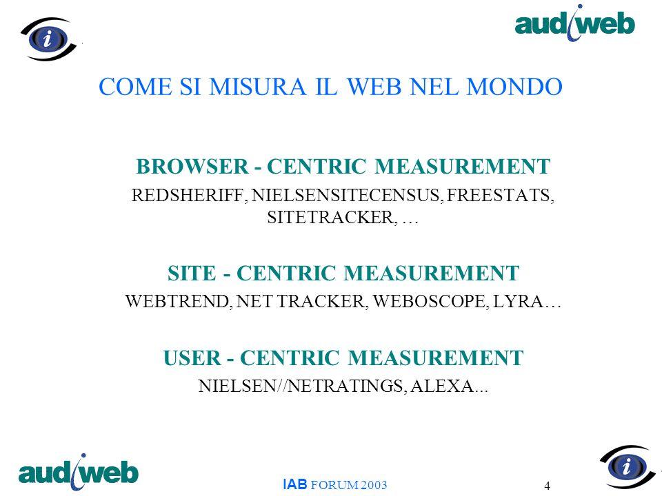 25 AUDIWEB - CHE INFORMAZIONI FORNISCE WEBRF - SELEZIONE TARGET IAB FORUM 2003