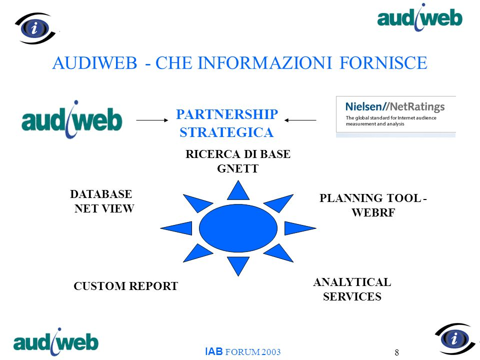 8 AUDIWEB - CHE INFORMAZIONI FORNISCE IAB FORUM 2003 DATABASE NET VIEW PLANNING TOOL - WEBRF RICERCA DI BASE GNETT CUSTOM REPORT ANALYTICAL SERVICES P