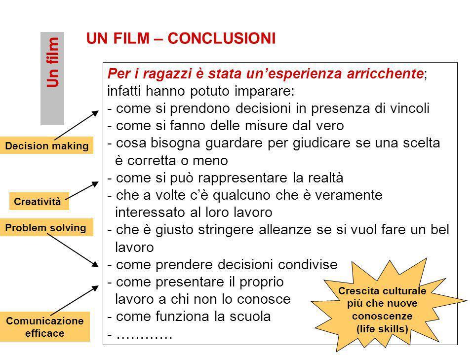 Un film UN FILM – CONCLUSIONI Per i ragazzi è stata unesperienza arricchente; infatti hanno potuto imparare: - come si prendono decisioni in presenza
