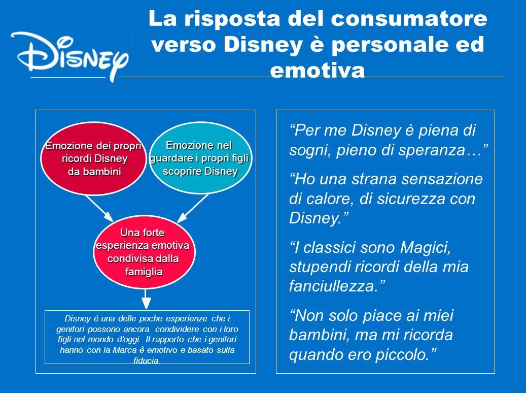 La risposta del consumatore verso Disney è personale ed emotiva Disney è una delle poche esperienze che i genitori possono ancora condividere con i lo