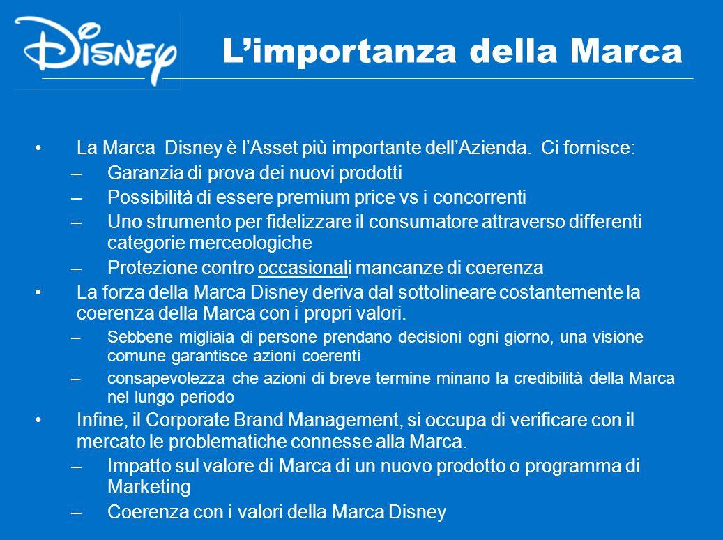 La Marca Disney è lAsset più importante dellAzienda. Ci fornisce: –Garanzia di prova dei nuovi prodotti –Possibilità di essere premium price vs i conc