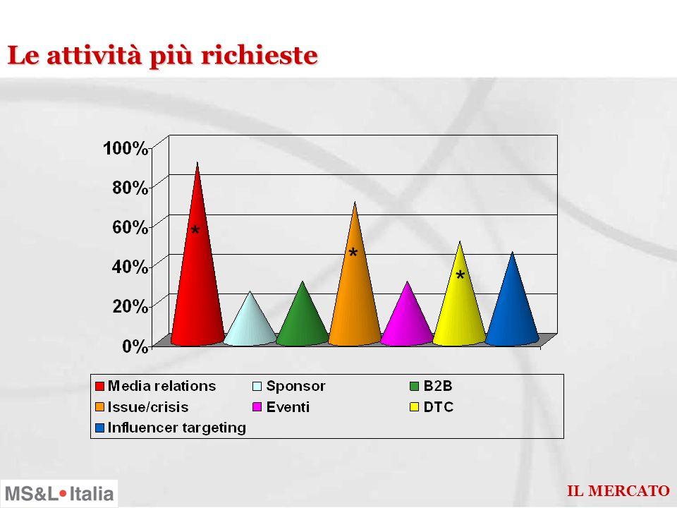 Percezione crescita per settori * * * IL MERCATO