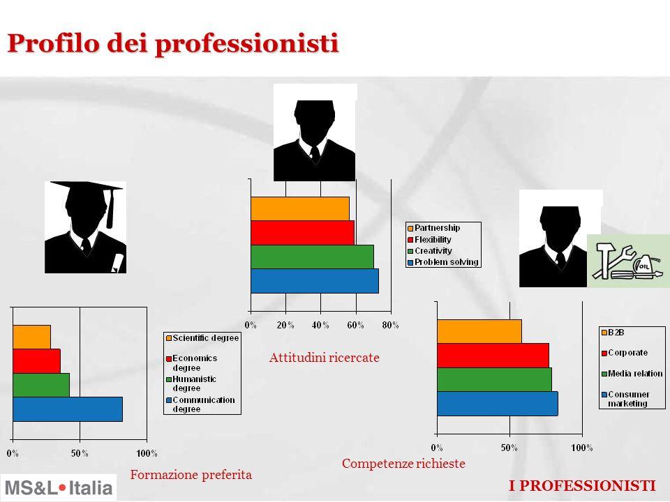 Le imprese: modalità di gestione della comunicazione I CLIENTI