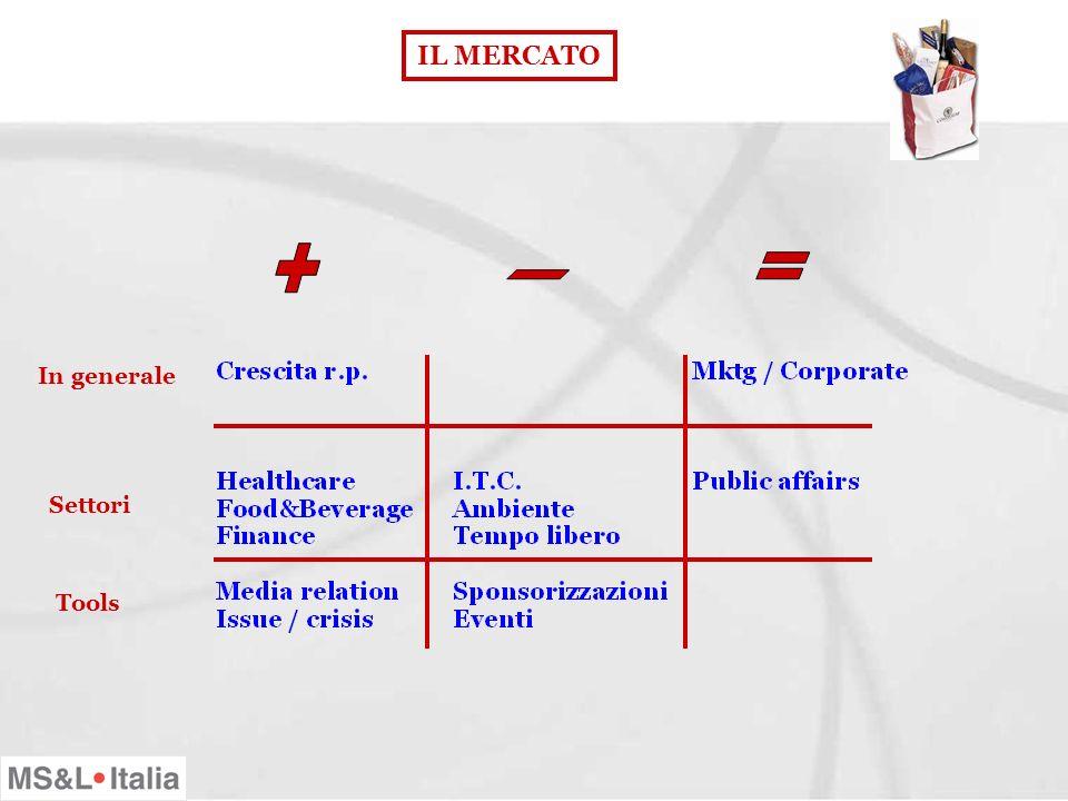 Profilo dei professionisti Attitudini ricercate Formazione preferita I PROFESSIONISTI Competenze richieste