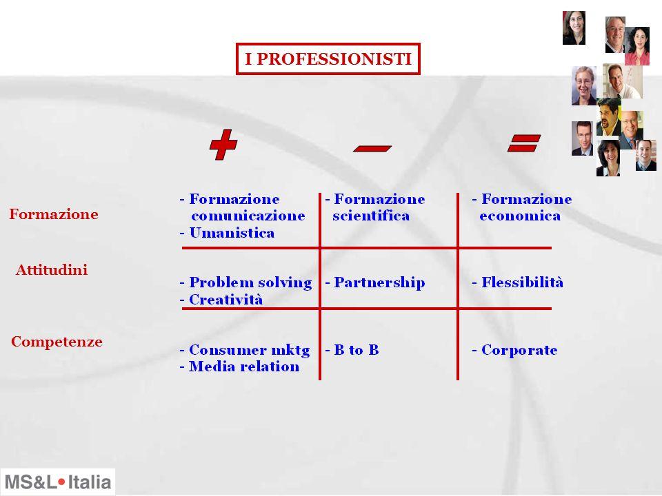 I CLIENTI Criteri scelta agenzia Gestione comunicazione