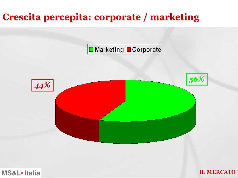 Crescita percepita: investimenti in r.p. 6% 34% 60% IL MERCATO