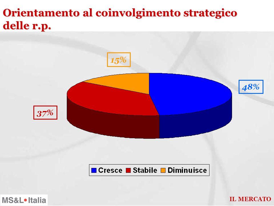 Attitudine della domanda allapproccio integrato nella comunicazione 48% 11% 8% IL MERCATO 33%