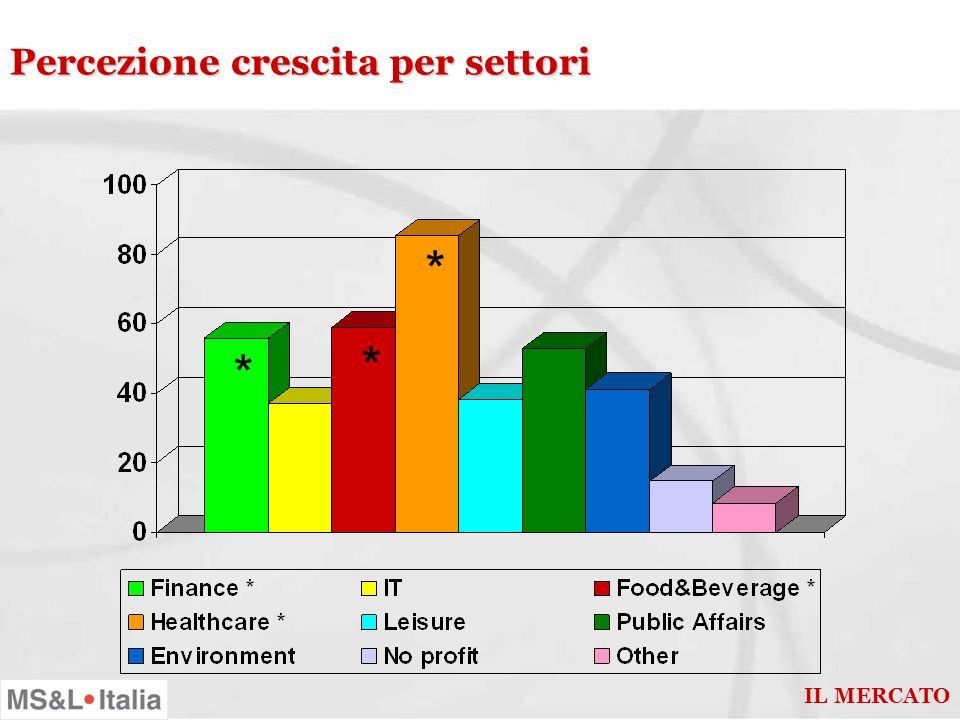 Orientamento al coinvolgimento strategico delle r.p. 37% 48% 15% IL MERCATO