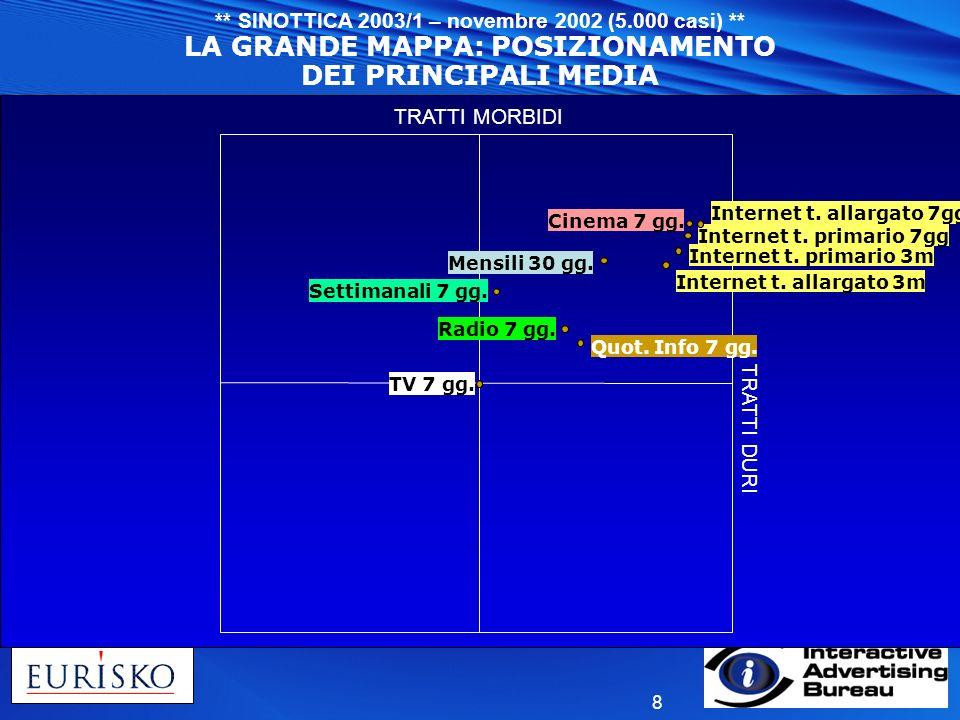 8 ** SINOTTICA 2003/1 – novembre 2002 (5.000 casi) ** LA GRANDE MAPPA: POSIZIONAMENTO DEI PRINCIPALI MEDIA TRATTI MORBIDI TRATTI DURI Quot. Info 7 gg.