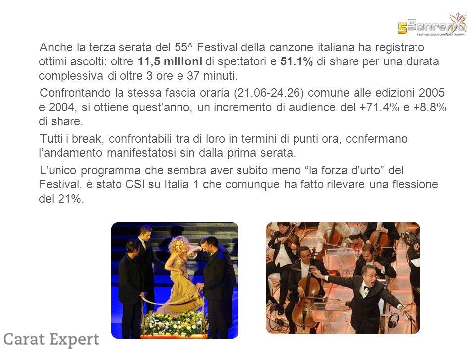 Anche la terza serata del 55^ Festival della canzone italiana ha registrato ottimi ascolti: oltre 11,5 milioni di spettatori e 51.1% di share per una durata complessiva di oltre 3 ore e 37 minuti.