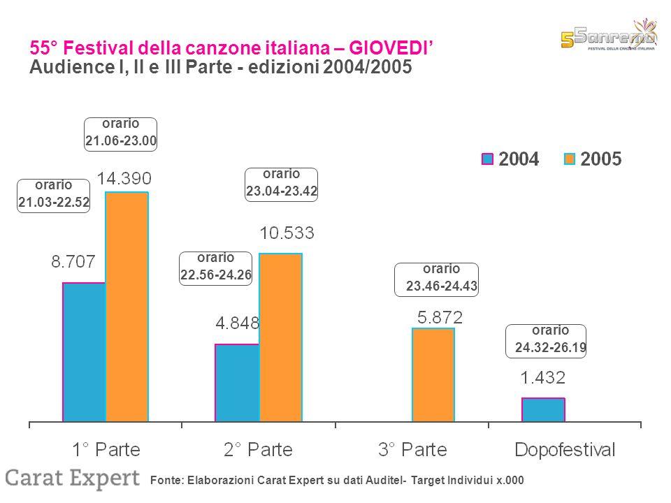 Fonte: Elaborazioni Carat Expert su dati Auditel- Target Individui x.000 55° Festival della canzone italiana – GIOVEDI Audience I, II e III Parte - edizioni 2004/2005 orario 21.03-22.52 orario 22.56-24.26 orario 24.32-26.19 orario 21.06-23.00 orario 23.04-23.42 orario 23.46-24.43