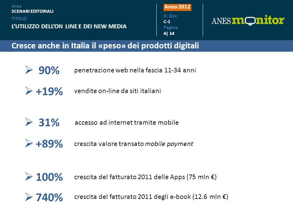 Cresce anche in Italia il «peso» dei prodotti digitali Anno 2012 N. Doc C-1 Pagine 4| 14 31% 90% penetrazione web nella fascia 11-34 anni accesso ad i