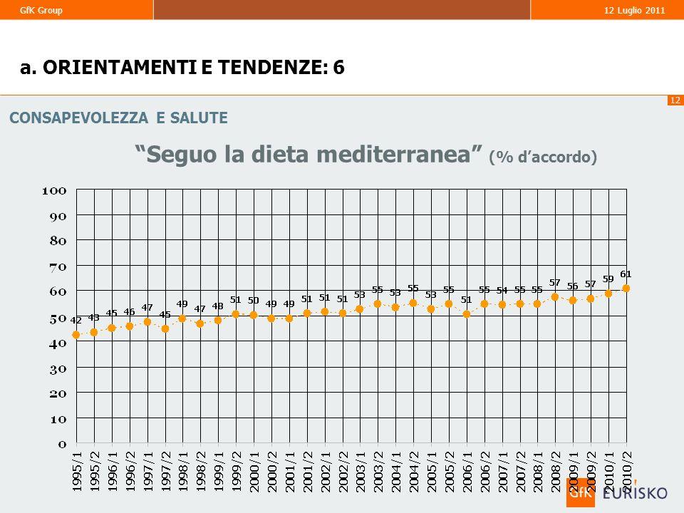 12 GfK Group 12 Luglio 2011 Seguo la dieta mediterranea (% daccordo) CONSAPEVOLEZZA E SALUTE a. ORIENTAMENTI E TENDENZE: 6