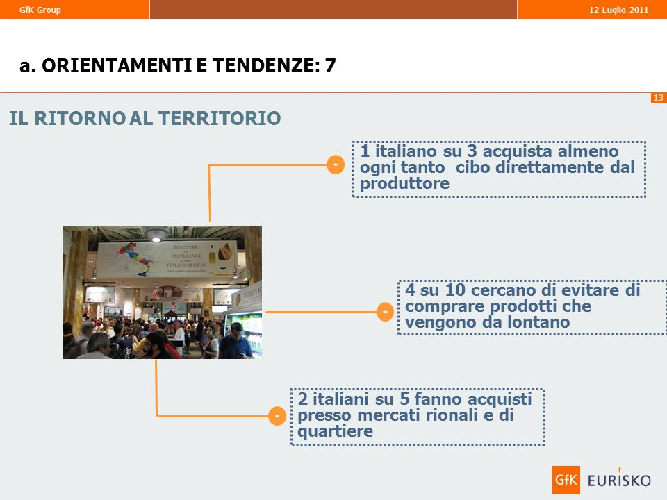 13 GfK Group 12 Luglio 2011 1 italiano su 3 acquista almeno ogni tanto cibo direttamente dal produttore 4 su 10 cercano di evitare di comprare prodott