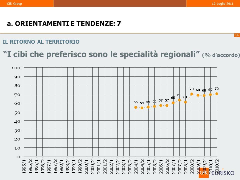 14 GfK Group 12 Luglio 2011 IL RITORNO AL TERRITORIO I cibi che preferisco sono le specialità regionali (% daccordo) a. ORIENTAMENTI E TENDENZE: 7