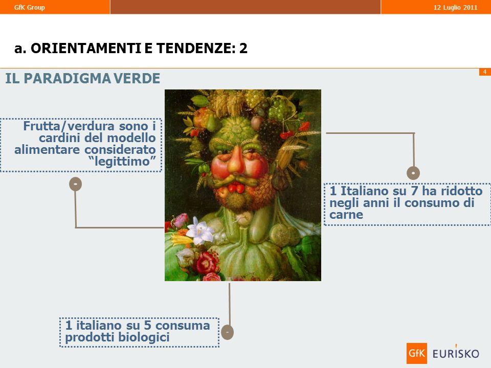 4 GfK Group 12 Luglio 2011 IL PARADIGMA VERDE 1 Italiano su 7 ha ridotto negli anni il consumo di carne Frutta/verdura sono i cardini del modello alim
