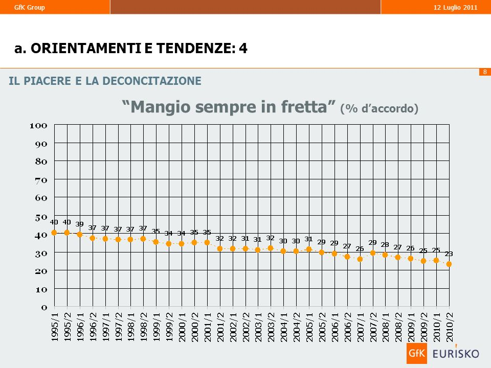 8 GfK Group 12 Luglio 2011 Mangio sempre in fretta (% daccordo) IL PIACERE E LA DECONCITAZIONE a. ORIENTAMENTI E TENDENZE: 4