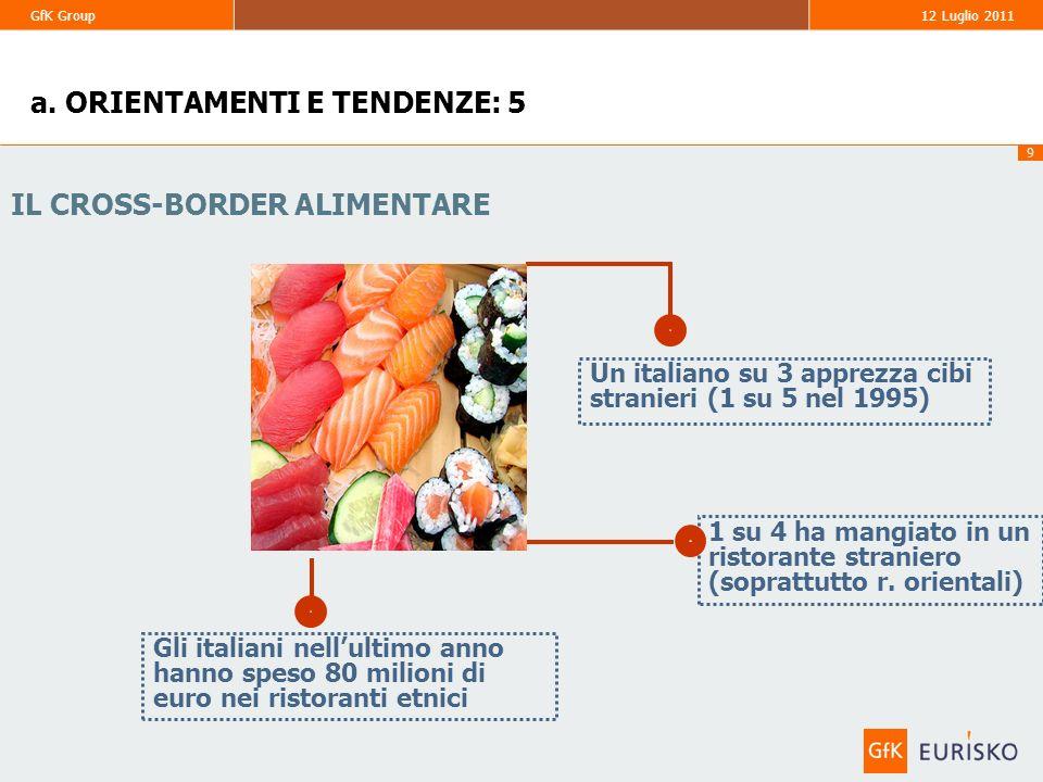 9 GfK Group 12 Luglio 2011 IL CROSS-BORDER ALIMENTARE Gli italiani nellultimo anno hanno speso 80 milioni di euro nei ristoranti etnici 1 su 4 ha mang