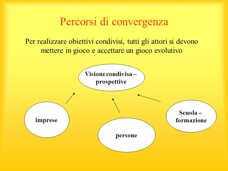 Percorsi di convergenza Visione condivisa – prospettive imprese persone Scuola – formazione Per realizzare obiettivi condivisi, tutti gli attori si devono mettere in gioco e accettare un gioco evolutivo