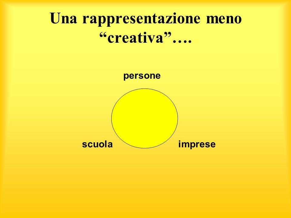 Una rappresentazione meno creativa…. persone scuolaimprese