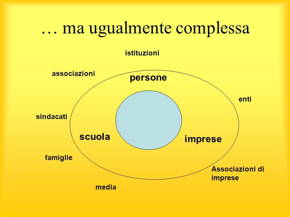 … ma ugualmente complessa persone scuola imprese famiglie istituzioni enti Associazioni di imprese sindacati associazioni media