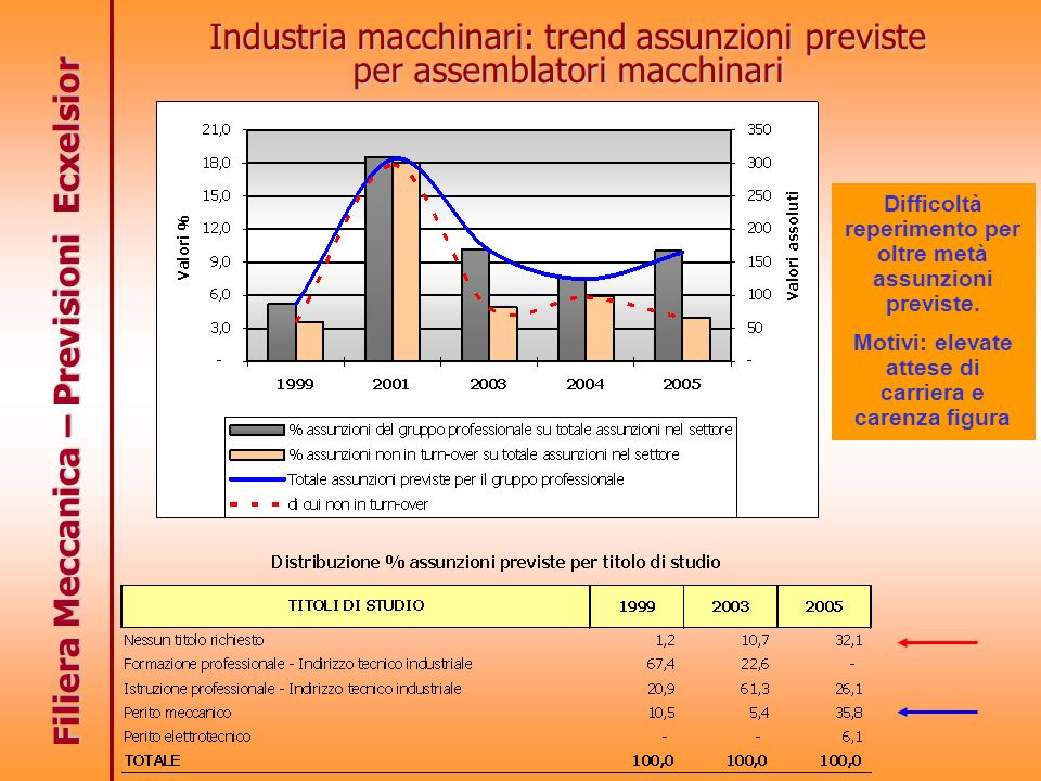 Filiera Meccanica – Previsioni Ecxelsior Industria macchinari: trend assunzioni previste per assemblatori macchinari Difficoltà reperimento per oltre