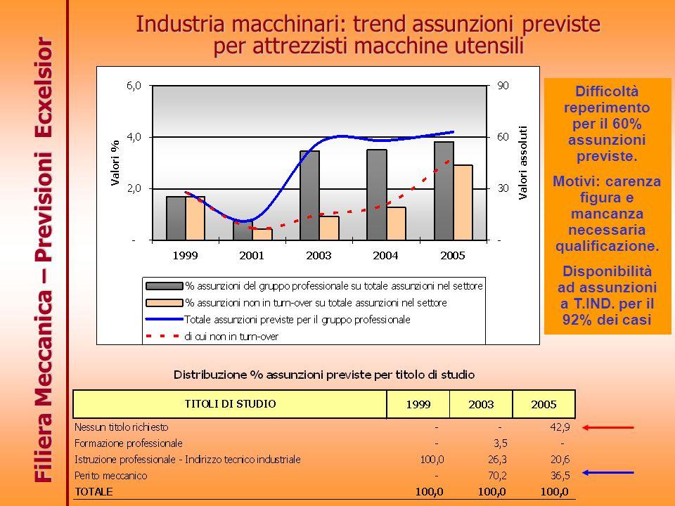 Filiera Meccanica – Previsioni Ecxelsior Industria macchinari: trend assunzioni previste per attrezzisti macchine utensili Difficoltà reperimento per