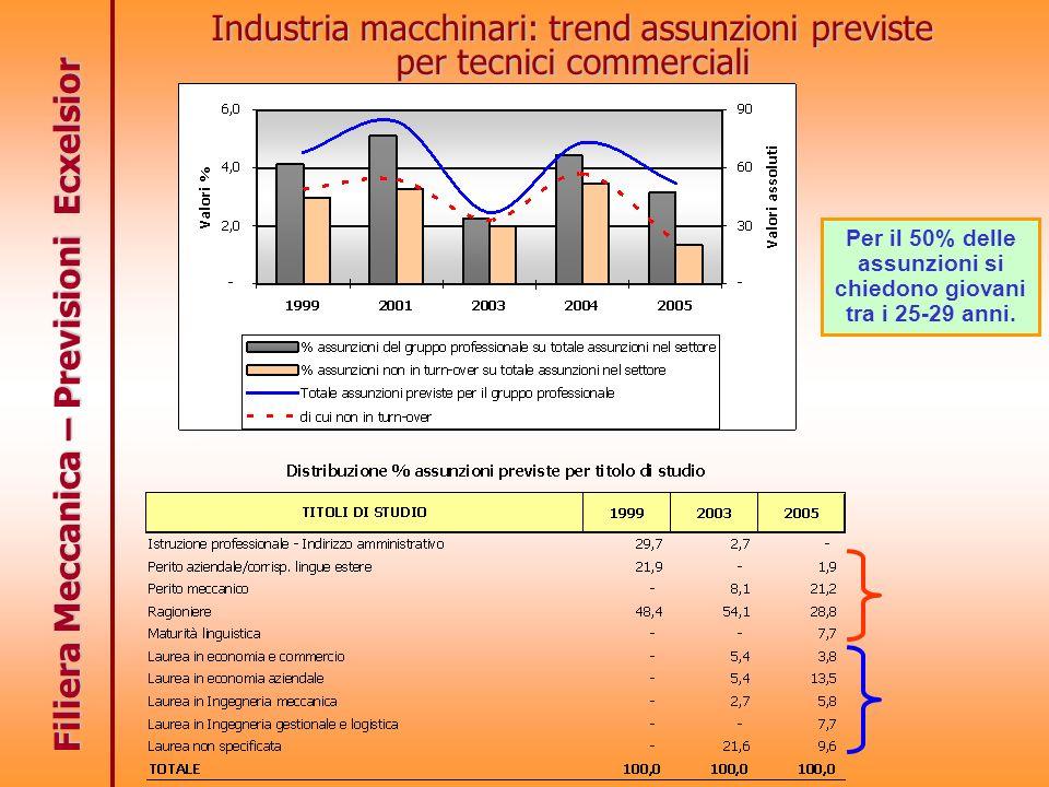 Filiera Meccanica – Previsioni Ecxelsior Industria macchinari: trend assunzioni previste per tecnici commerciali Per il 50% delle assunzioni si chiedo