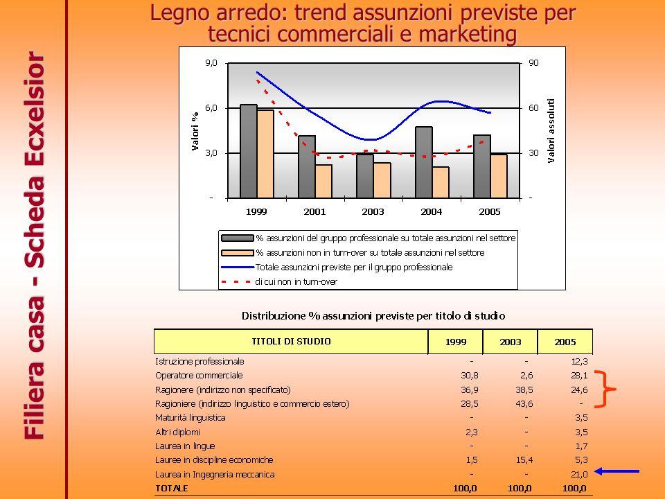 Filiera casa - Scheda Ecxelsior Legno arredo: trend assunzioni previste per tecnici commerciali e marketing