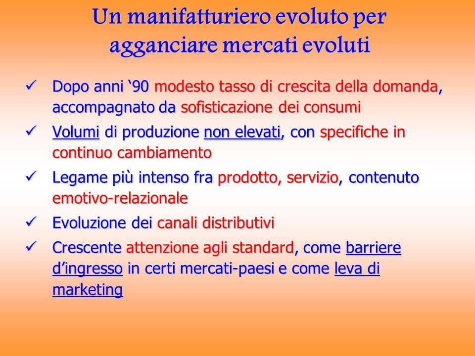 Un manifatturiero evoluto per agganciare mercati evoluti Dopo anni 90 modesto tasso di crescita della domanda, accompagnato da sofisticazione dei cons