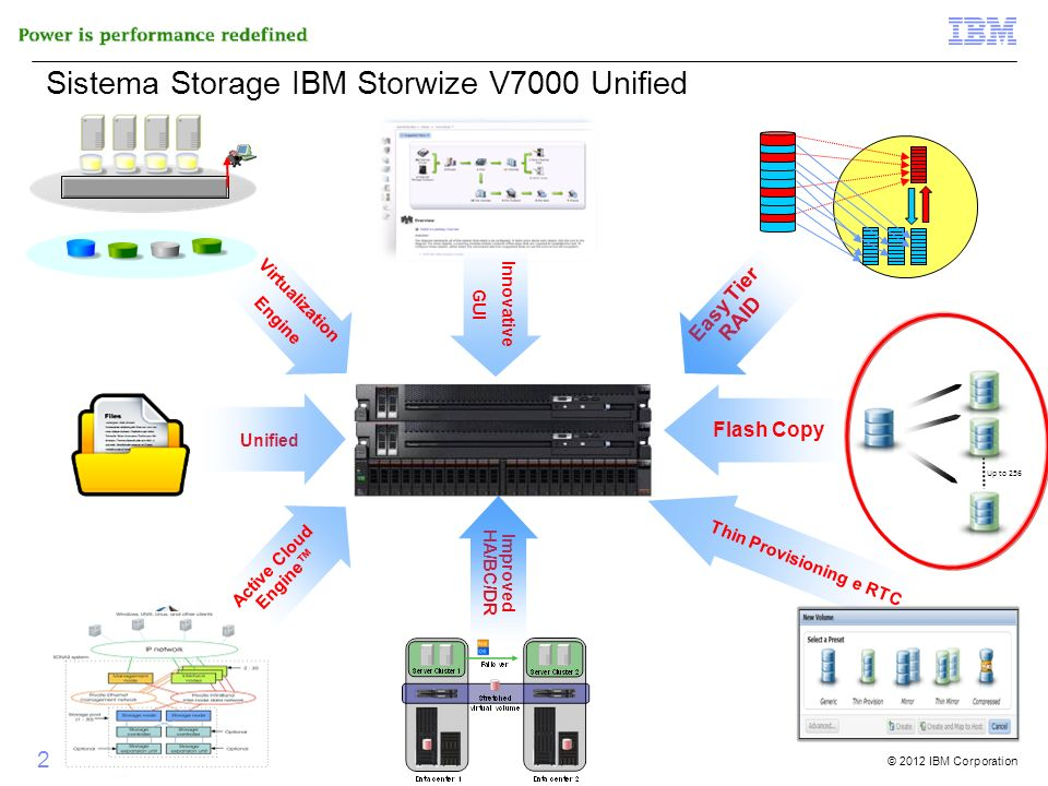 © 2012 IBM Corporation 21 di 51 Innovative GUI Active Cloud Engine Thin Provisioning e RTC Unified Improved HA/BC/DR Sistema Storage IBM Storwize V700