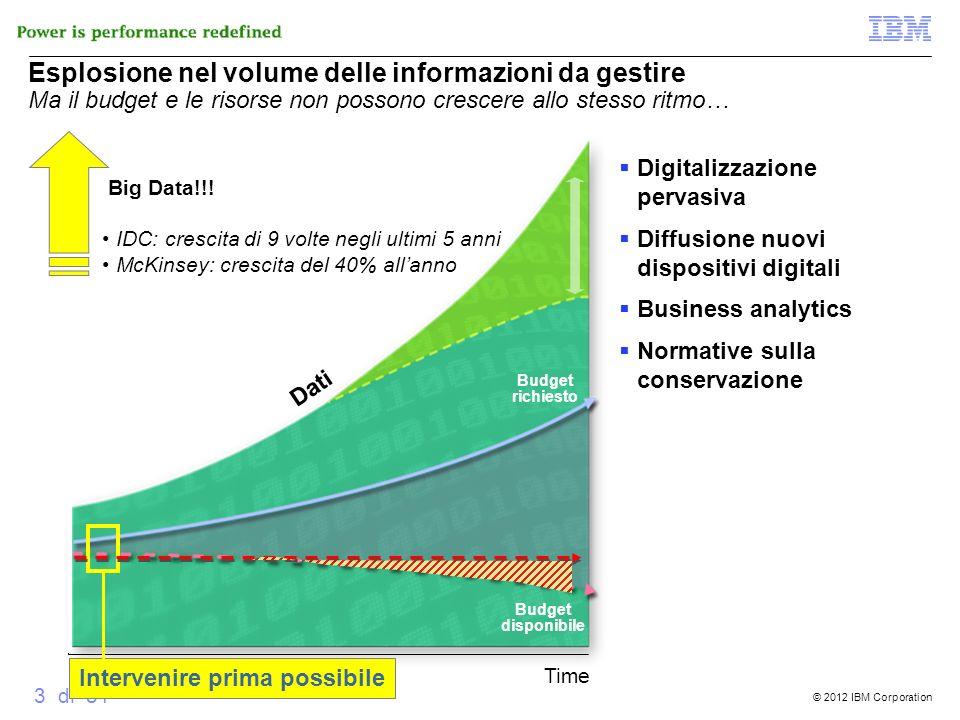 © 2012 IBM Corporation 3 di 51 Esplosione nel volume delle informazioni da gestire Ma il budget e le risorse non possono crescere allo stesso ritmo… T