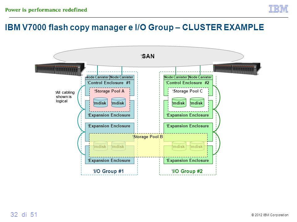 © 2012 IBM Corporation 32 di 51 SAN I/O Group #2 Expansion Enclosure Control Enclosure #2 mdisk Storage Pool C mdisk Node Canister All cabling shown i