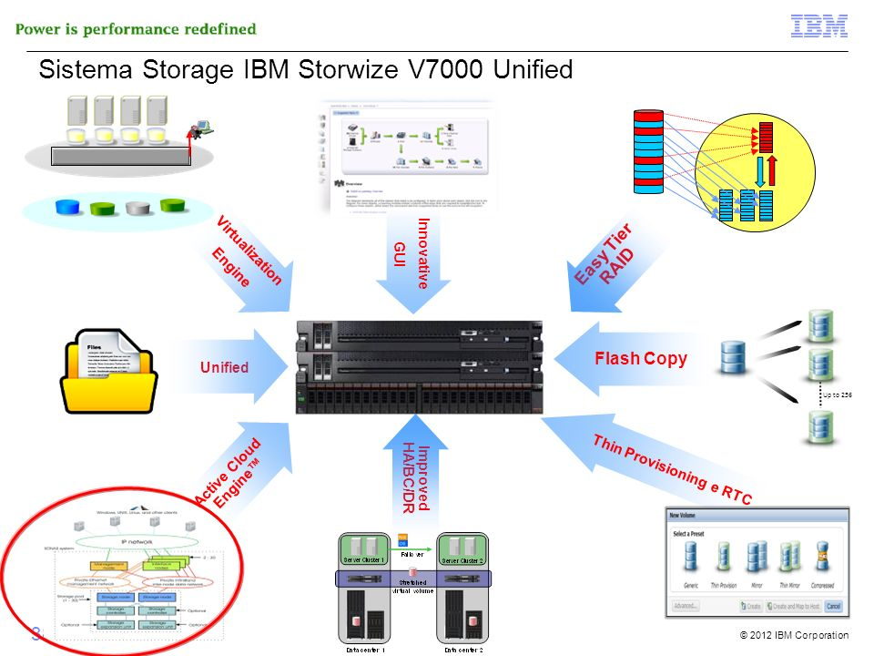 © 2012 IBM Corporation 38 di 51 Innovative GUI Active Cloud Engine Thin Provisioning e RTC Unified Improved HA/BC/DR Sistema Storage IBM Storwize V700