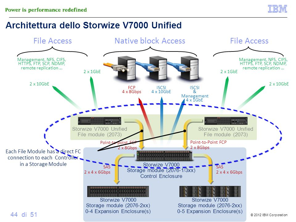 © 2012 IBM Corporation 44 di 51 Storwize V7000 Storage module (2076-1/3xx) Control Enclosure Storwize V7000 Unified File module (2073) Storwize V7000