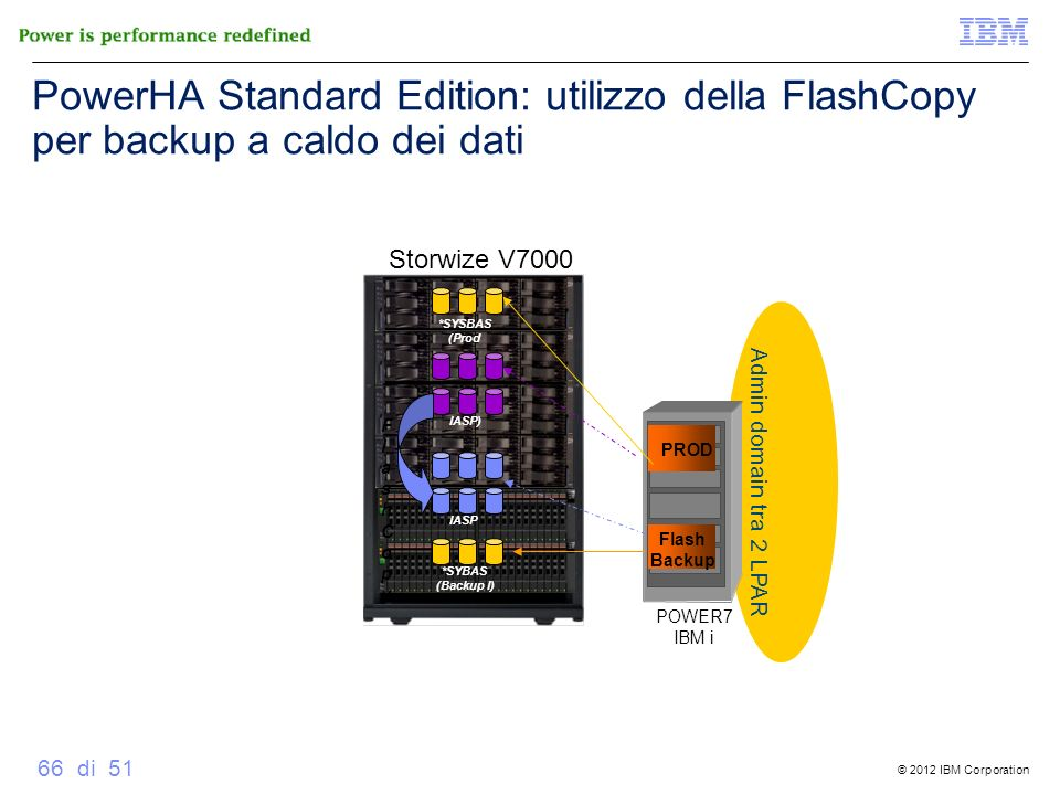 © 2012 IBM Corporation 66 di 51 Admin domain tra 2 LPAR Storwize V7000 *SYSBAS (Prod IASP) *SYBAS (Backup I) IASP PROD Flash Backup FlashCopyFlashCopy