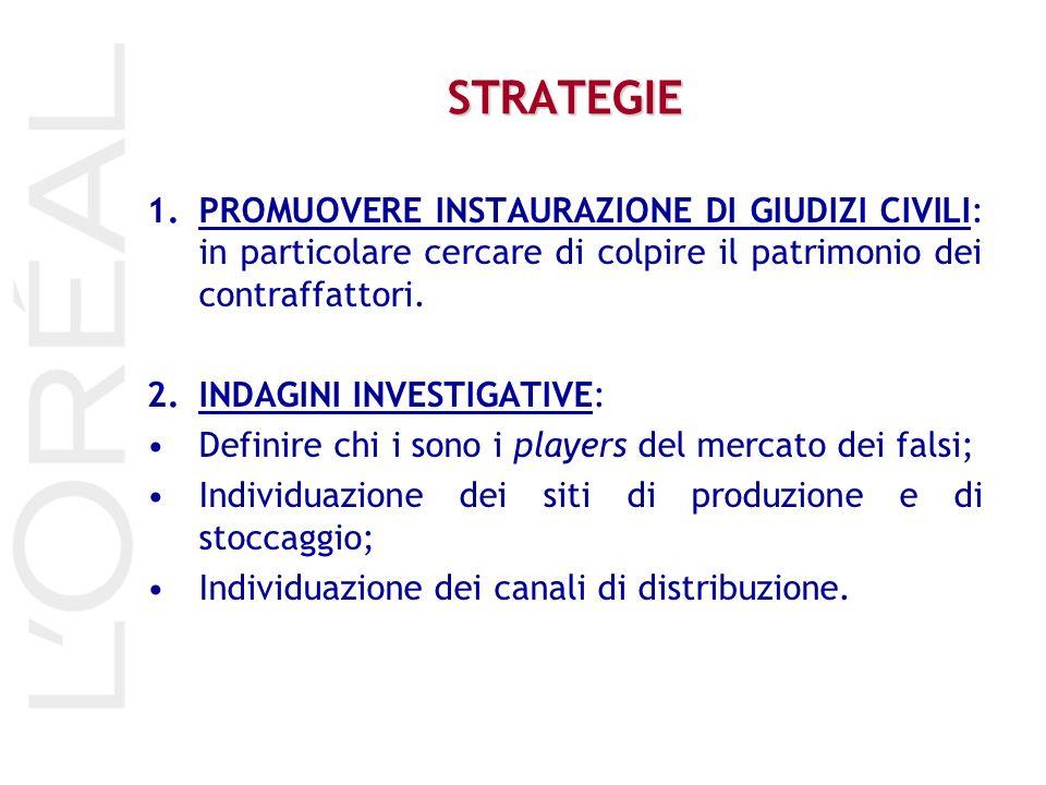 STRATEGIE 1.PROMUOVERE INSTAURAZIONE DI GIUDIZI CIVILI: in particolare cercare di colpire il patrimonio dei contraffattori. 2.INDAGINI INVESTIGATIVE: