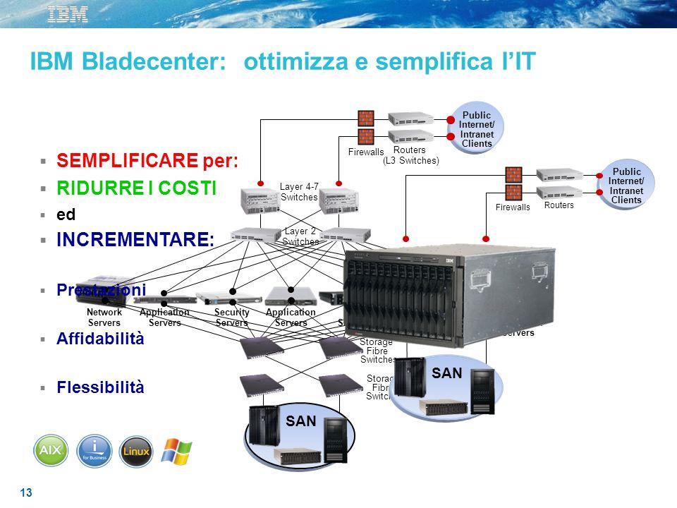 13 IBM Bladecenter: ottimizza e semplifica lIT Public Internet/ Intranet Clients Routers Firewalls SAN SEMPLIFICARE per: RIDURRE I COSTI ed INCREMENTA