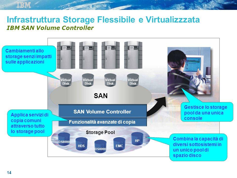 14 Infrastruttura Storage Flessibile e Virtualizzzata IBM SAN Volume Controller Combina la capacità di diversi sottosistemi in un unico pool di spazio