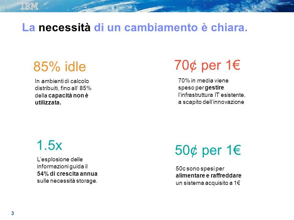 3 La necessità di un cambiamento è chiara. 85% idle In ambienti di calcolo distribuiti, fino all 85% della capacità non è utilizzata. Lesplosione dell