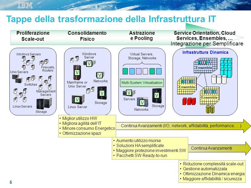 6 La Virtualizzazione faciliterà la gestione IT
