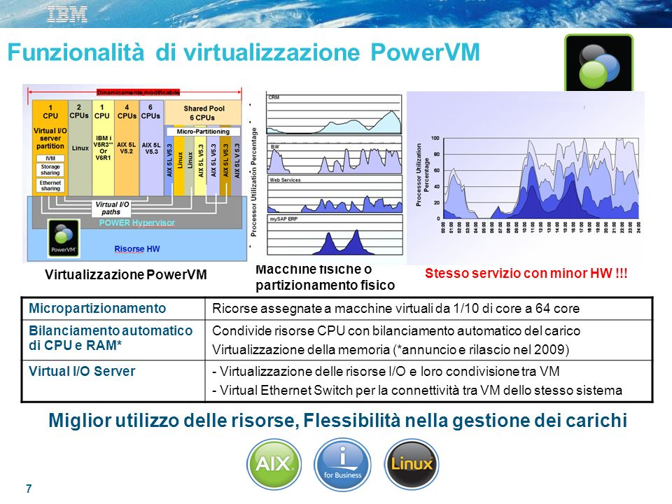 7 Funzionalità di virtualizzazione PowerVM Macchine fisiche o partizionamento fisico IBM PowerVM – Risorse condivise Stesso servizio con minor HW !!!