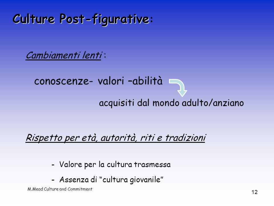 conoscenze- valori –abilità acquisiti dal mondo adulto/anziano Culture Post-figurative Culture Post-figurative : Cambiamenti lenti : Rispetto per età,