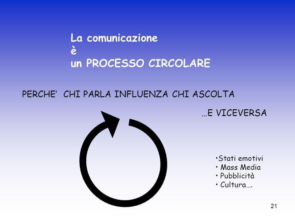 21 La comunicazione è un PROCESSO CIRCOLARE PERCHE CHI PARLA INFLUENZA CHI ASCOLTA …E VICEVERSA Stati emotivi Mass Media Pubblicità Cultura….